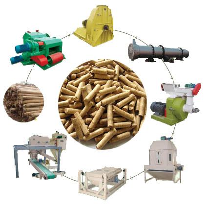 Quy trình sản xuất Viên nén gỗ Gia Vũ